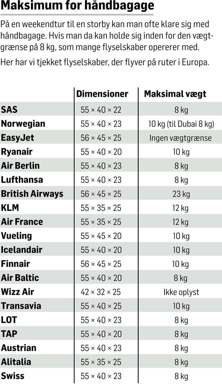 hvor stor håndbagage i fly