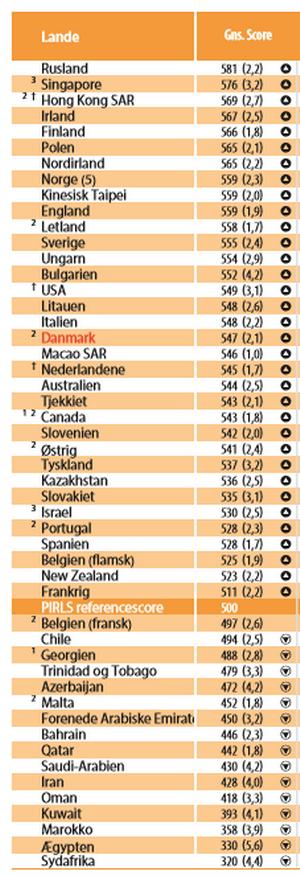 Landenes gennemsnitlige læsekompetence. (Klik på figuren for at se den i stor størrelse)