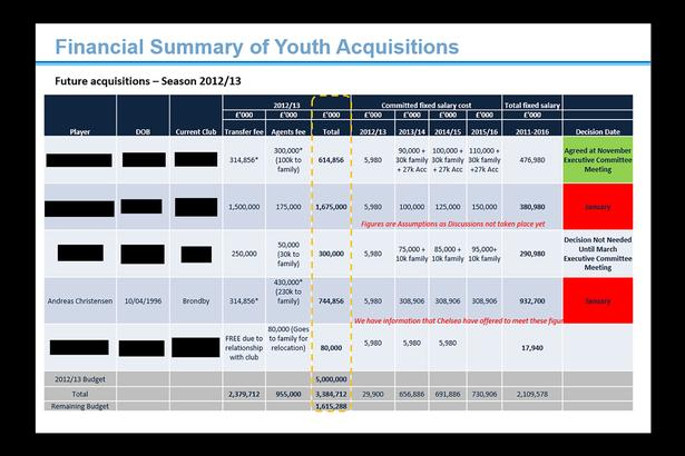 In January 2012, Manchester City employees sent reviews like this one around to keep track of which young players they wanted to sign and what it would cost. Among other things, Andreas Christensen's name is mentioned along with a family payment of 230.000 pounds. Apparently Chelsea had met the offer. Moreso family payments were involved on offers for other players.