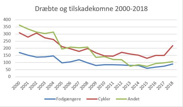 Antallet af dræbte og tilskadekomne i Københavns Kommune.  Kilde: Vejdirektoratet og Teknik- og Miljøforvaltningen i Københavns Kommune.