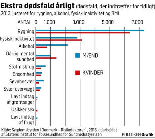 ensomhed i danmark statistik
