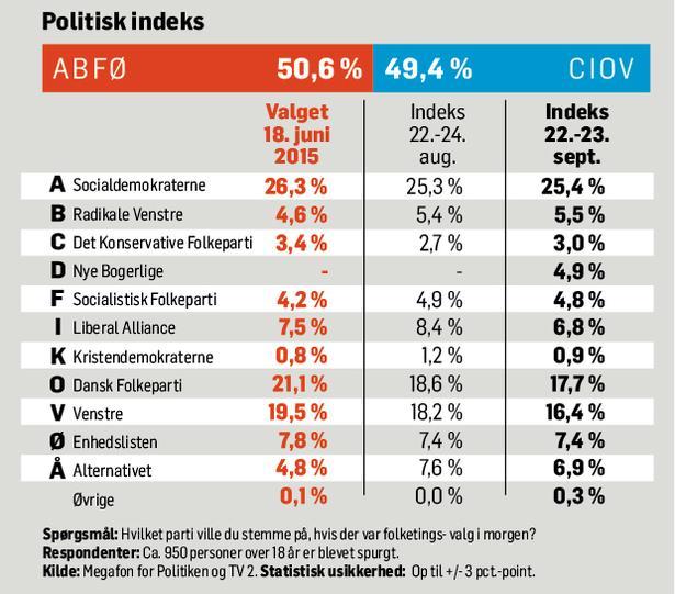 nye partier i danmark
